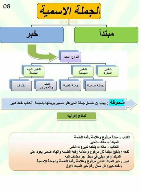 Pin By Mustapha Makhikh On قواعد اللغة العربية Learn Arabic Language Learn Arabic Online Learning Arabic