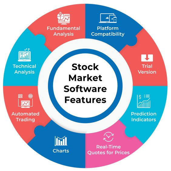 Key featurres of best technical analysis software for indian stock market