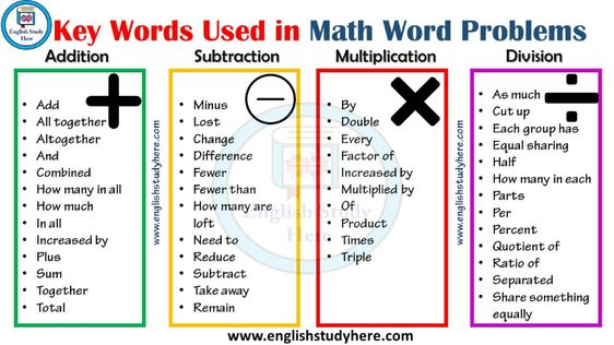 Key Words Used In Math Word Problems Math Word Problems Math Words Word Problem Vocabulary