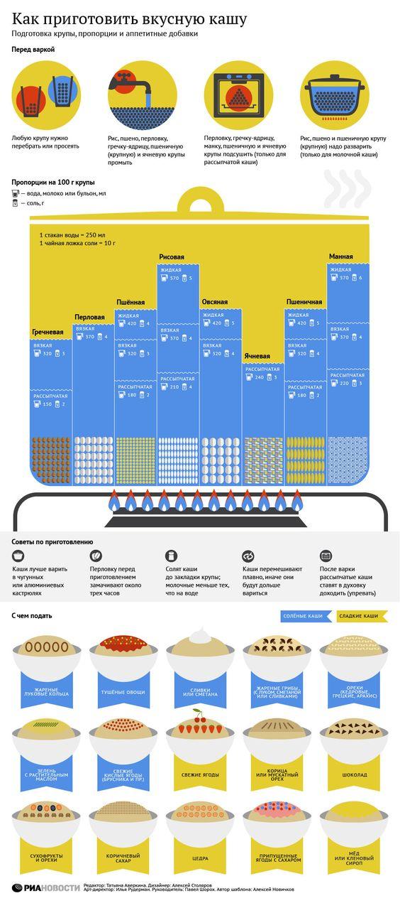 Инфографика о приготовлении вкусной каши.  #edimdoma #infographics #cookery: