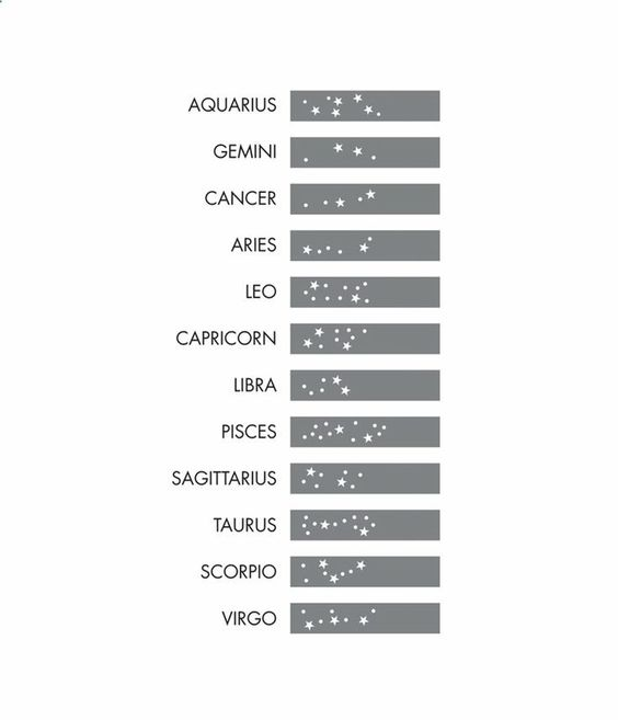 Zodiac star constellation for wrist tattoo. Great addition for my tattoo