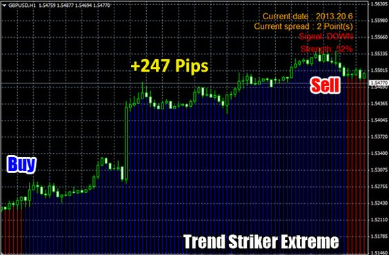 Forex Trend Striker Extreme Indicator Example Of Trading