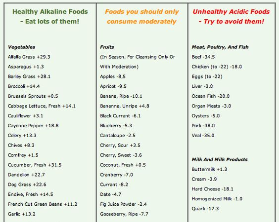 Acid Alkaline Food Chart  Identify Ph Of Foods And Drinks