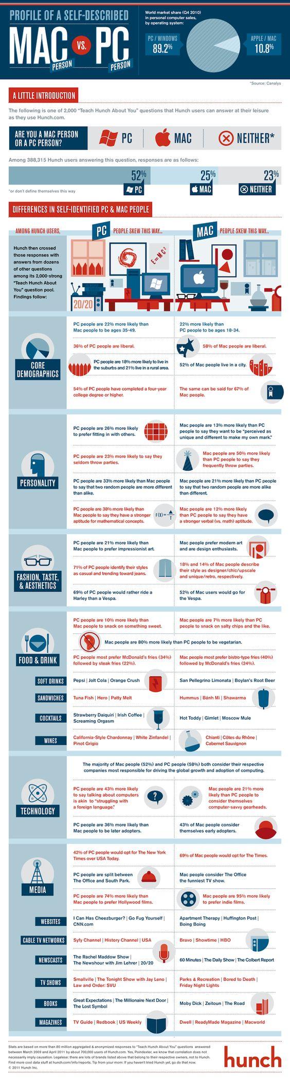 #mac #pc #infographic