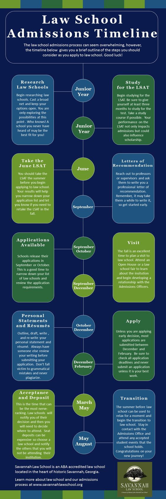 The Law School Admissions Timeline!