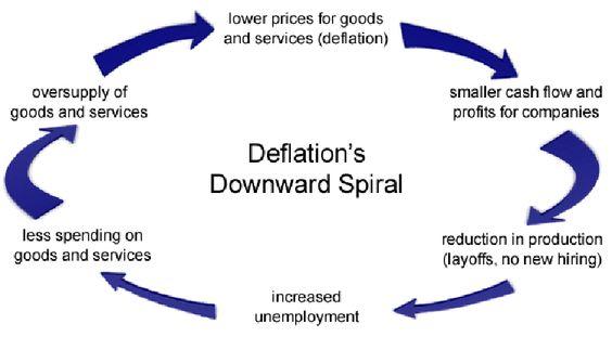 Инфлација у априлу у Србији 0,6% (сад кад нас сашије дефлација)  Београд — Потрошачке цене у Србији су у априлу за 0,6 одсто биле веће него у марту, а годишња инфлација је износила 2,1 одсто, саопштава Републички завод за статистику.У поређењу с децембром 2013. године,