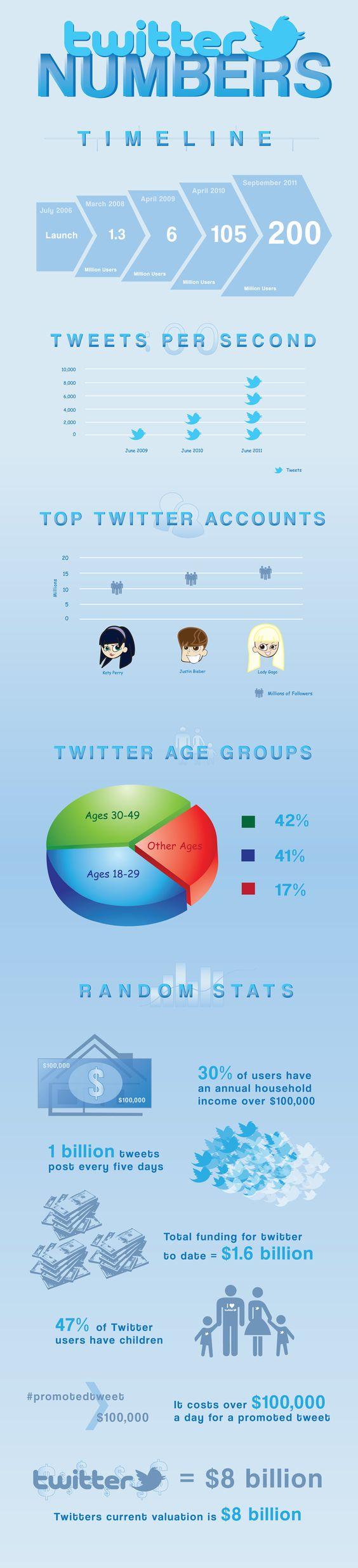 Twitter Numbers.  Mind Boggling Social Media Video --> goo.gl/IuQ91