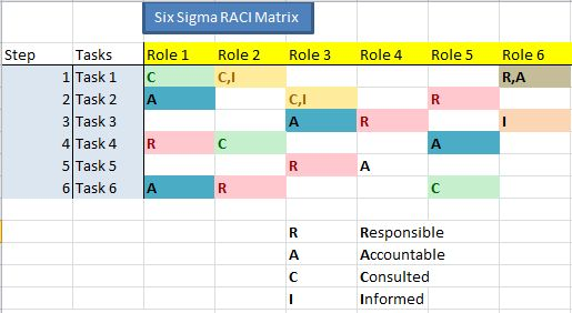 SixSigmaRaciMatrix  Project Management Ideas