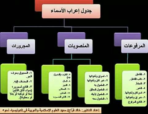 جدول إعراب الأسماء منقول Learning Arabic Arabic Langauge Arabic Language