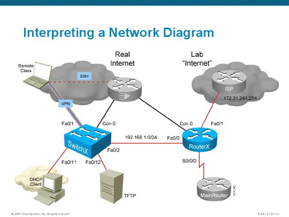 Wireless Mesh Network Diagram  Computer And Networks  Cisco