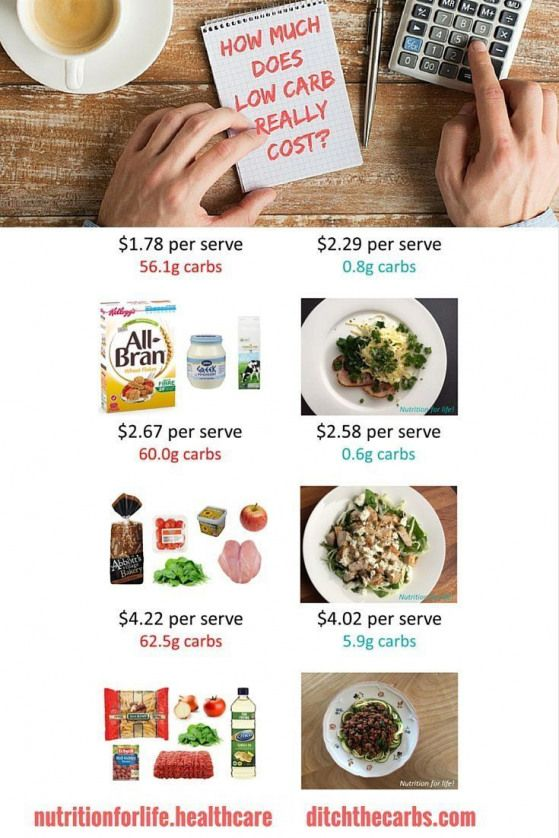 How Much Does Low Carb Cost Learn How To Accurately Calculate Your Budget And Learn The Short Term And Long Ter Low Carb Meal Plan Carbs Low Carb Keto Recipes