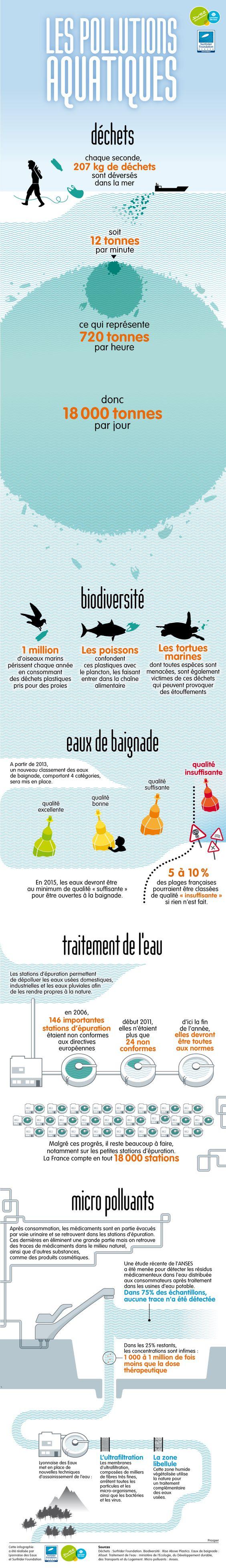 LIMITE - agence de communication responsable - Les pollutions aquatiques en infographie !