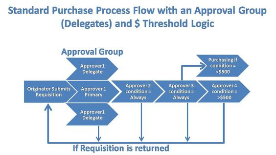 process flowchart examples - Buscar con Google flow chart - what is requisition