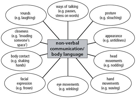 I need help on my essay which is about Nonverbal listening pattern?