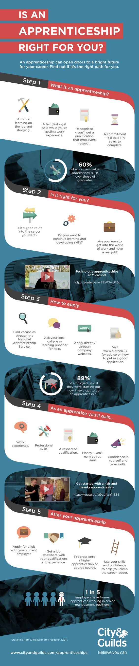 Infographic: is an apprenticeship right for you?