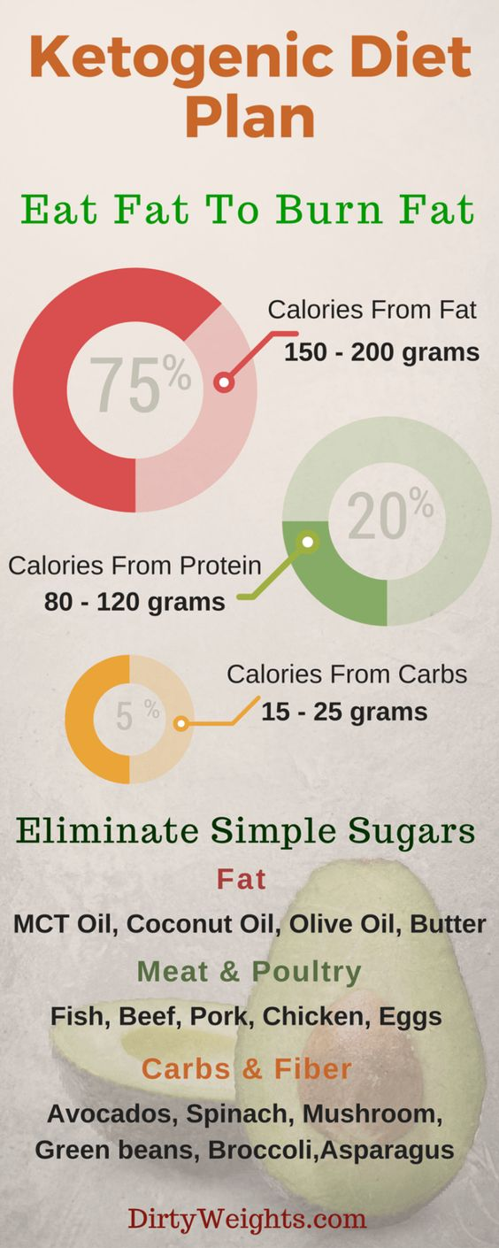 Cool Ketogenic Diet Infographic!!: