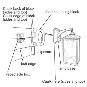 Exterior Wall Lights Installation : How to Install an Exterior Sconce Old houses, Sconces and Lanterns