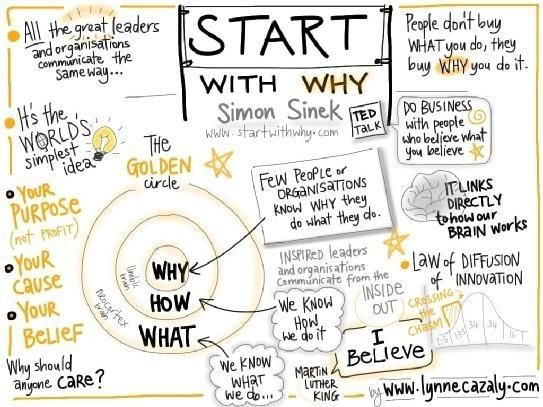 Start with why | a: Simon Sinek | journals, sketch notes | infographic : 1 | ram55