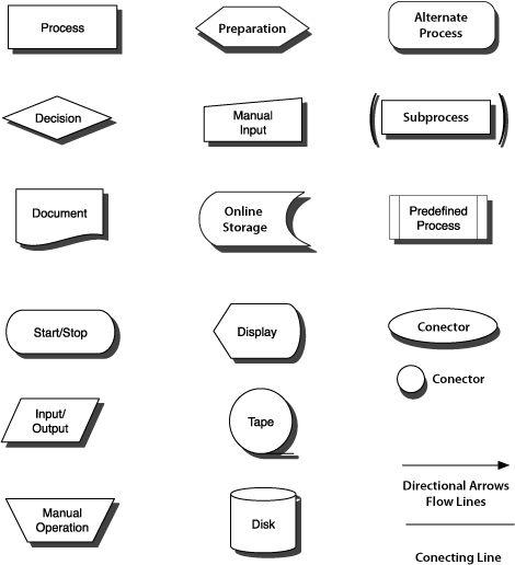 Image detail for -Flow Chart Symbols « Imagineer   Programming ...