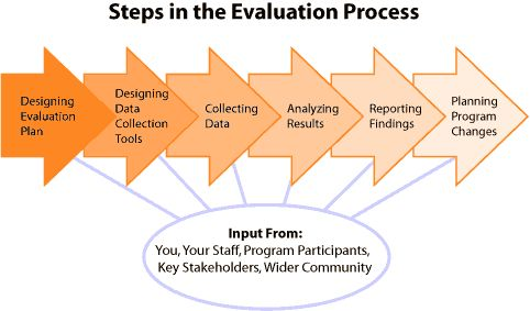 Steps In Program Evaluation | Professional | Pinterest | Program