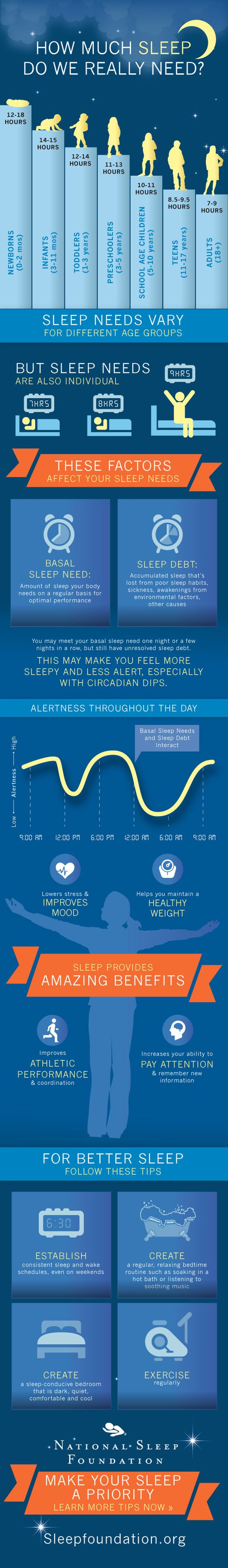 How much sleep do we really need - via sleepfoundation.org