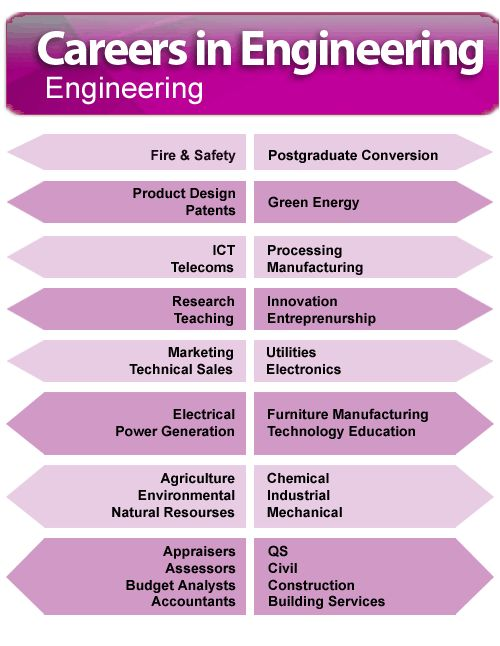 Career options for engineers Budding Engineers Pinterest - chemical engineering job description