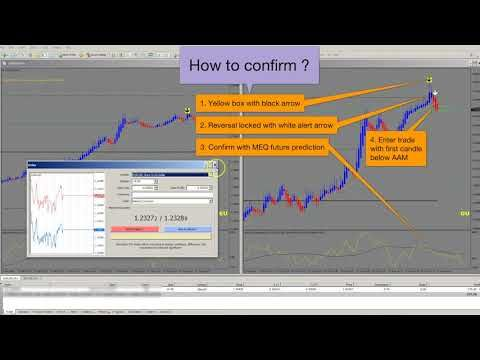 Fx Trading With The Best Forex Scalper Trader Strategy Forex