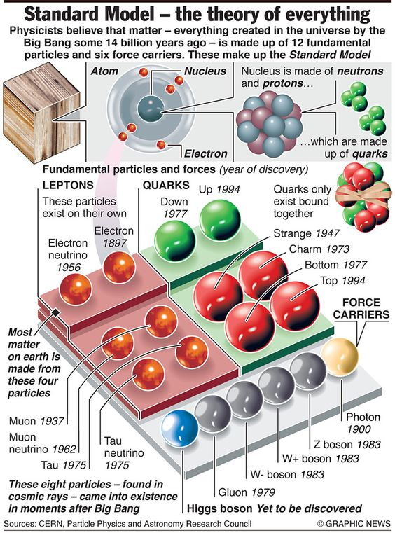 SCIENCE: The Standard Model of Physics - just one of 27 infographics judged the best of 2012 by Simon Rogers of the Guardian.: