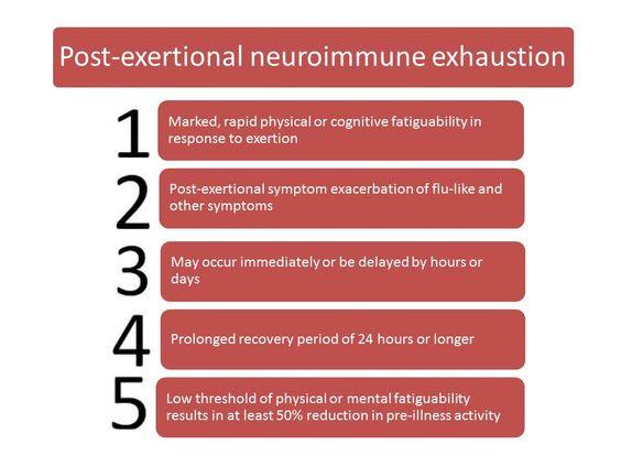 Post-exertional neuroimmune exhaustion