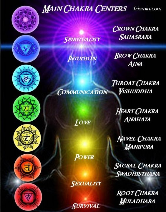 Image result for chakra pic