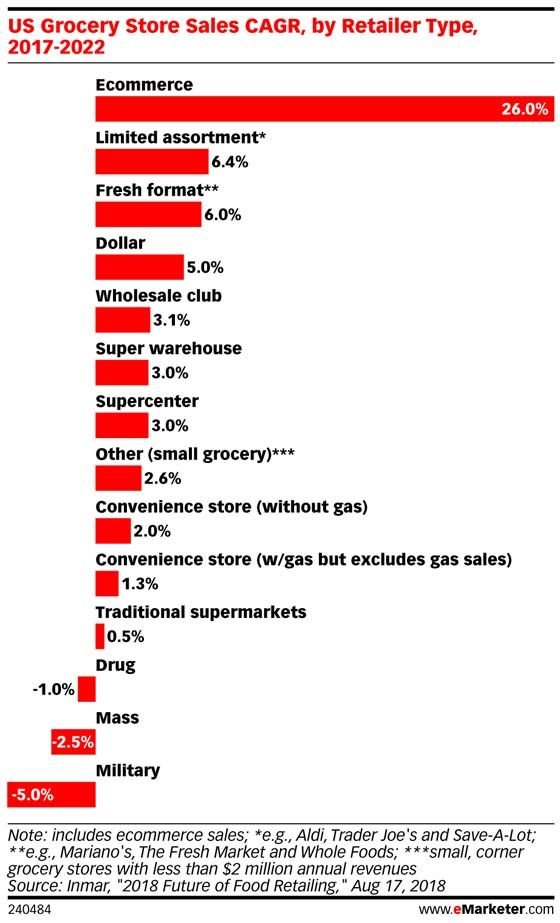 Traditional Grocery Loses Dollar Share To Digital Competitors Emarketer Retail Grocery Infographic Marketing Grocery Shopper