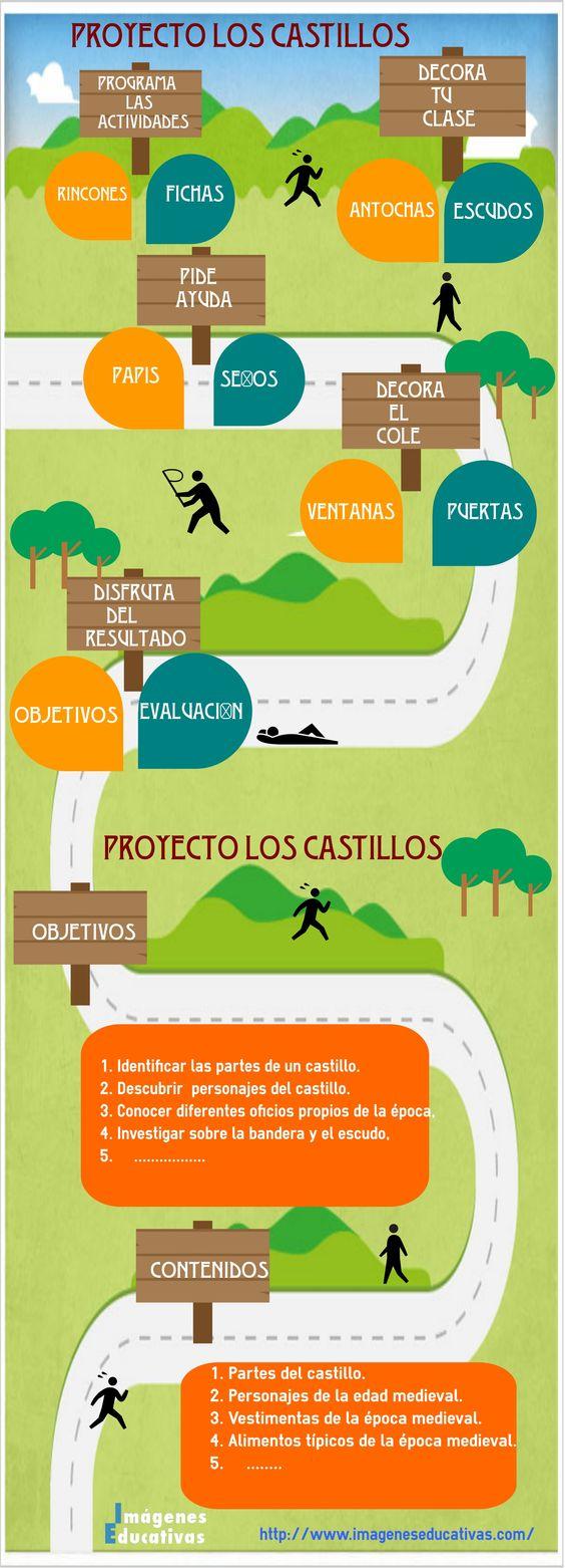 Proyecto   http://www.imageneseducativas.com/trabaja-por-proyectos-los-castillos/