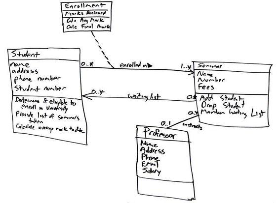 UML 2 Class Diagrams An Agile Introduction projekt inspira - cobol programmer resume