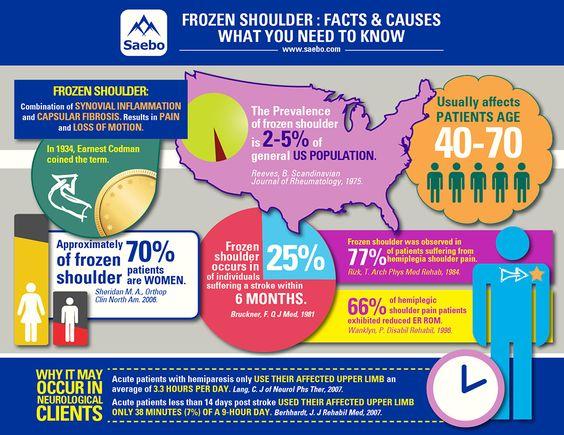 De-icing the Mystery Behind Hemiplegic Frozen Shoulder