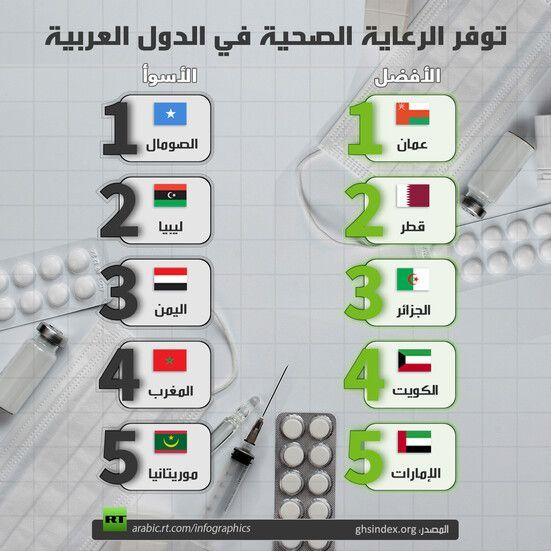 توفر الرعاية الصحية في الدول العربية Rt Arabic Libya Infographic Electronic Products