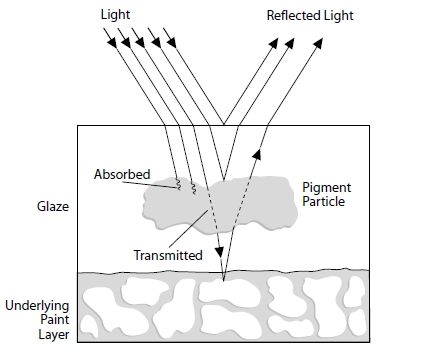 """This article examines the technical aspects of creating """"luminous effects"""" in acrylic painting. By """"luminous effects"""" we primarily refer to the use of transparent layers, called glazes, to create a sense of luminous, glowing color and depth. We will not touch upon Fluorescent or Phosphorescent pigments, which act by a completely different mechanism and literally emit light."""