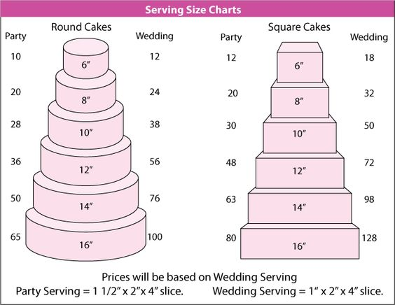 average wedding cake serving size fondant cake serving per cake click on the picture to 10952