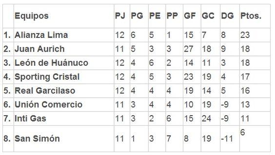 COPA INCA 2014: Tablas de posiciones de la fecha 12 del Torneo del Inca 2014 http://hbanoticias.com/7293
