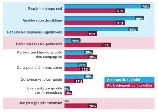 La France et le programmatique selon AppNexus