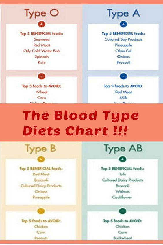The Blood Type Diet Chart!!! | Weight Loss | Pinterest