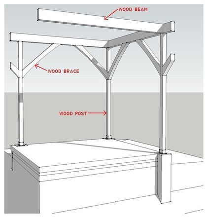 Know your house post and beam construction basics dream for Post and beam construction plans