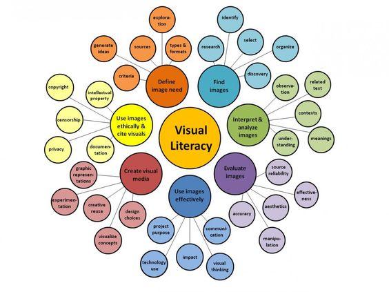 Keeping up With Visual Literacy Figure 1.jpg (1200×900)