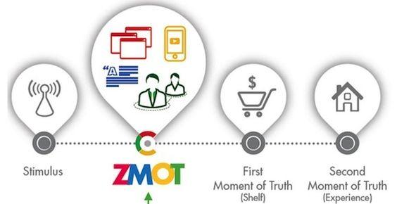 Quieres estar a la moda ZMOT con Google? ingresa ahora www.grupoibc.net