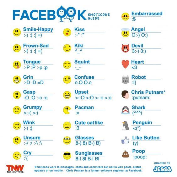 Todos los emoticonos que se pueden usar en #Facebook #Infografía