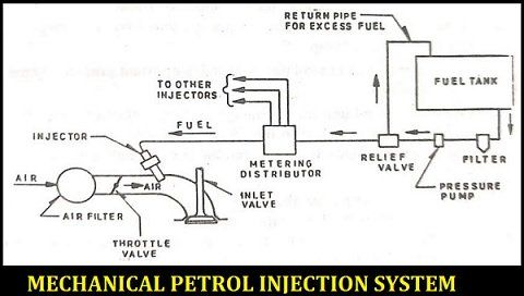 Petrol Injection System Pdf Types Mechanical Petrol Injection Electronic Petrol Injection Adv Disadv In 2020 Electronic Control Unit Petrol Injections
