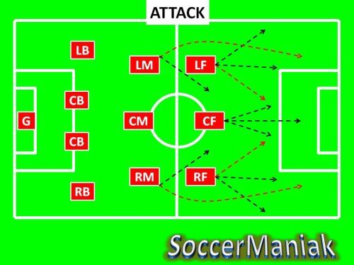 4 3 3 Soccer Formation Best Soccer Formation Soccer Formation 4 3 3 Coaching Soccer Formations Football Tactics Football Formations Soccer Skills