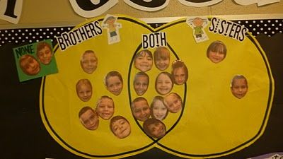 Brothers & Sisters Graphing: Math Graphing, Teaching Tidbits, Graphing Activities For Kids, Graphing Idea, Tunstall S Teaching, Kids Faces, Math Ideas, Classroom Ideas, School Math