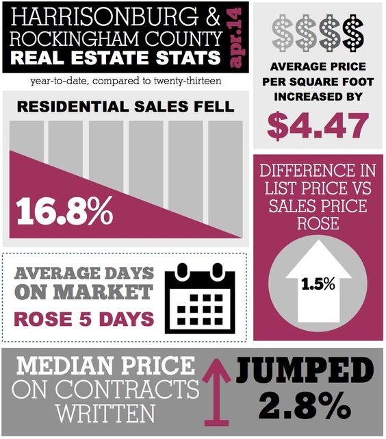 Harrisonburg VA Real Estate Market Stats Infographic: April 2014