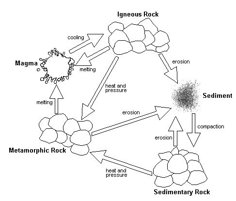 rock cycle diagram worksheet  rock  free engine image for