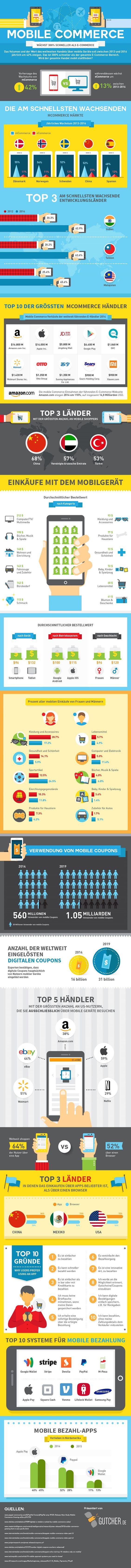 Mobiles - Infografik: Mobile Commerce wächst unaufhaltsam